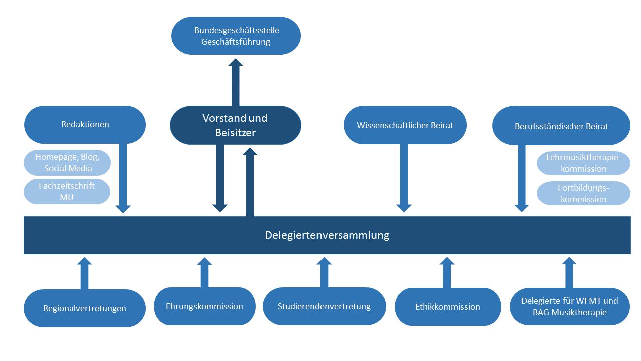 DMtG - Organigramm