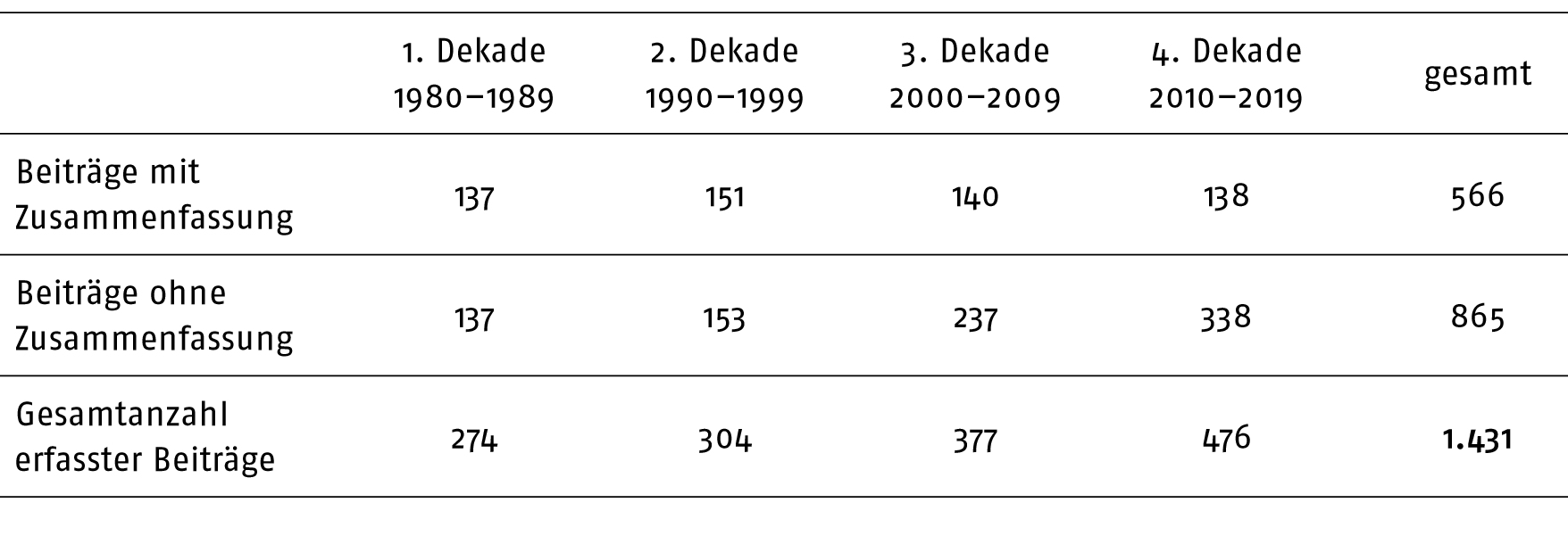 Smetana Wortwolken Beitrag muum.2020.41.4.365-Tabelle1