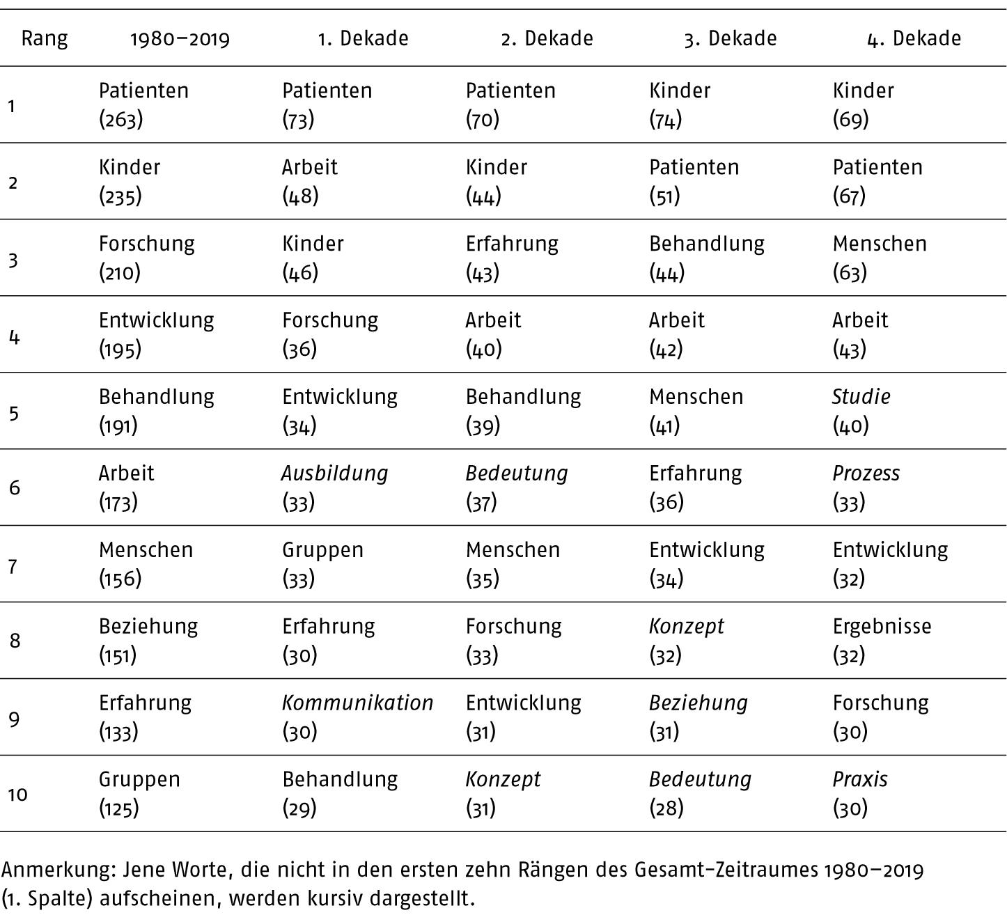 Smetana Wortwolken Beitrag muum.2020.41.4.365-Tabelle2
